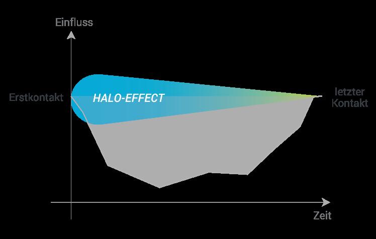 Primary-Recency Effekt