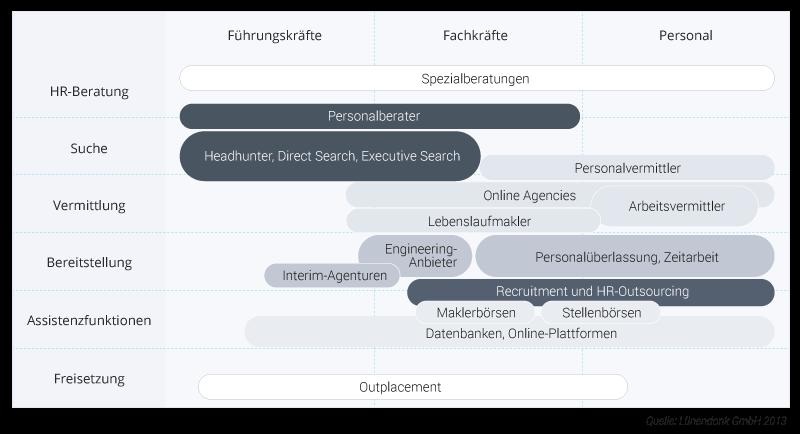 Infographik-Personalbeschaffungsdienstleistungen